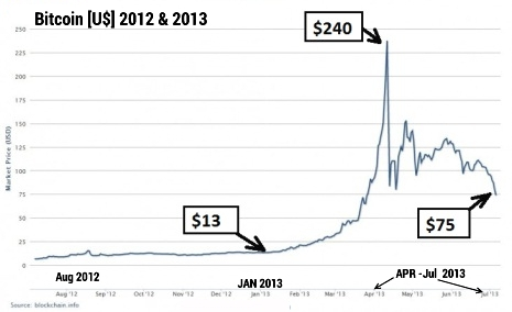 But By The End Of April 2013 Price Per Bitcoin Dropped Back To 85 It When Up Again About 150 In May And Around 75 Jun